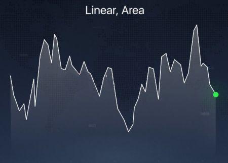 Различные типы графиков, объясненные на платформе Binarycent