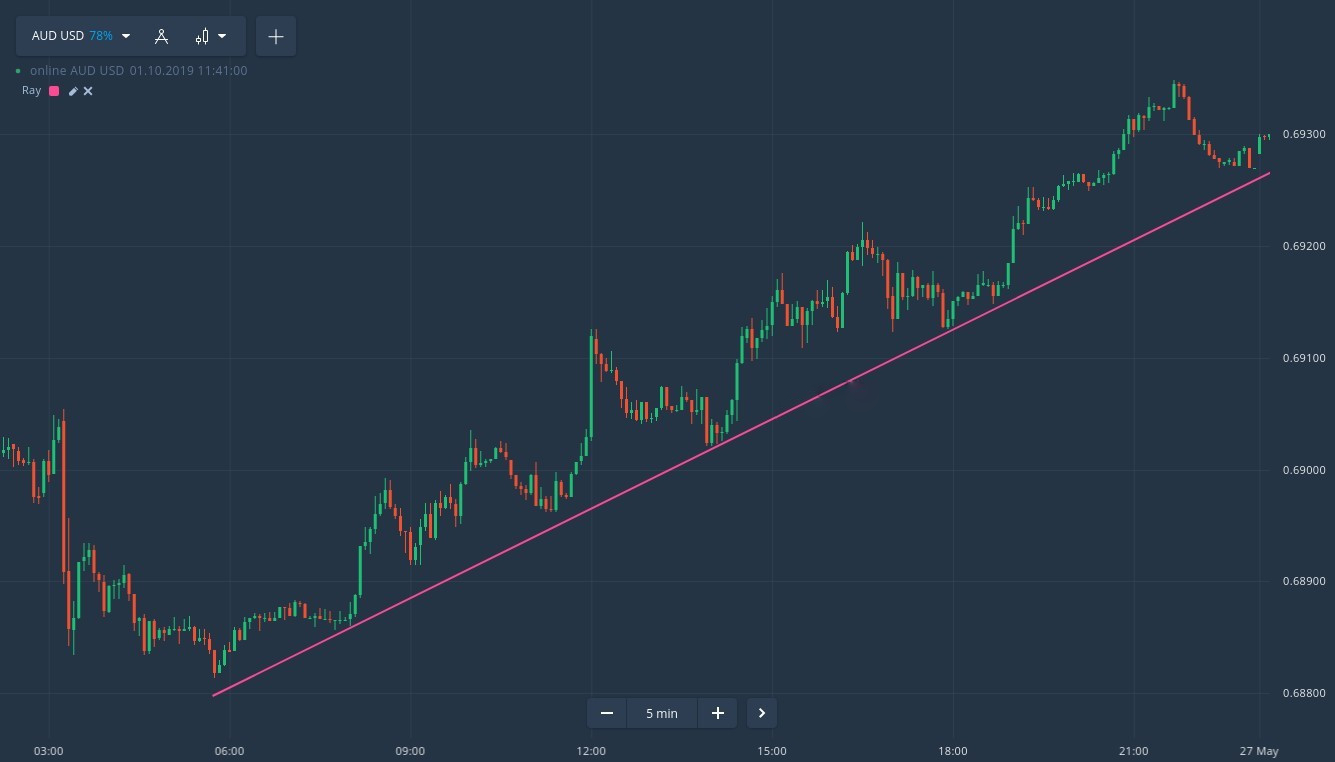 How to identify a trend on Binarycent