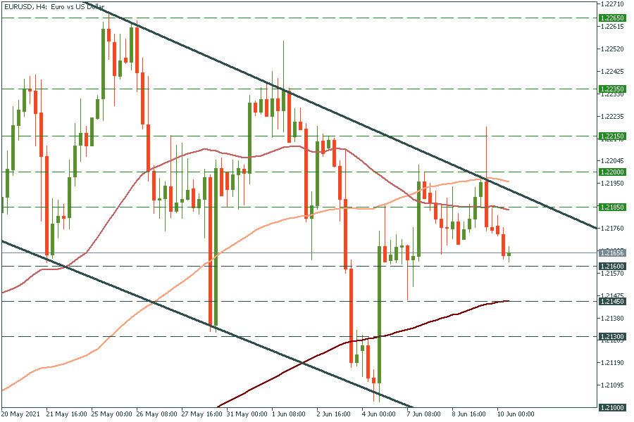 EUR/USD is in focus ahead of US inflation and ECB