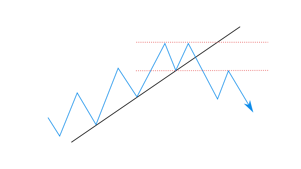 Trading with the Trend Level Signal strategy in Quotex