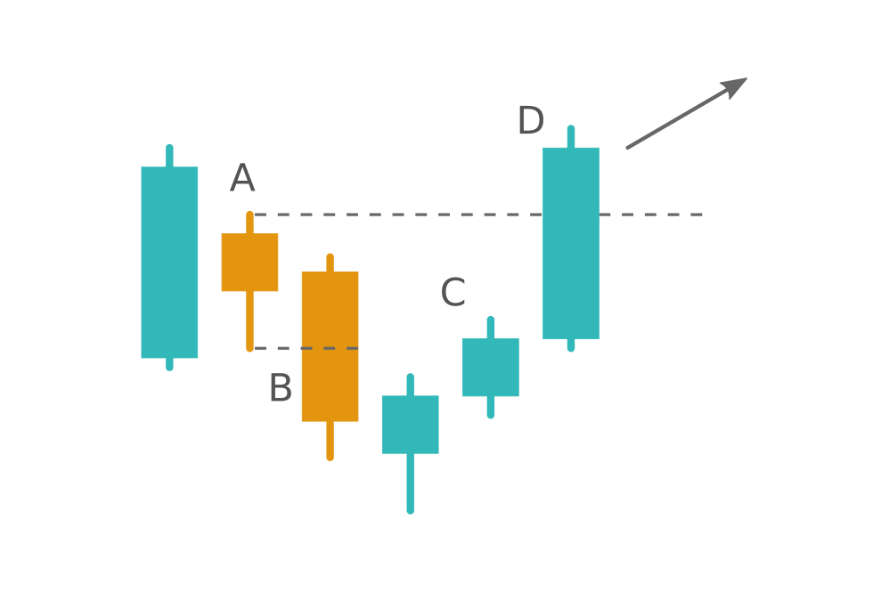 When the Harami pattern fails. Learn the Hikkake pattern at Raceoption